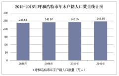 2015-2019年呼和浩特常住人口數量、戶籍人口數量及人口結構分析