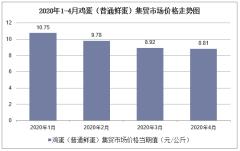 2020年1-4月鸡蛋(普通鲜蛋)集贸市场价格走势及增速分析