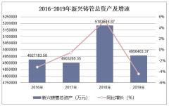 2016-2019年新興鑄管(000778)總資產、營業收入、營業成本及凈利潤統計
