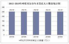 2015-2019年呼倫貝爾市常住人口數量及人口結構分析