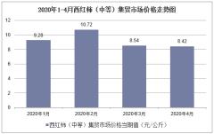 2020年1-4月西红柿(中等)集贸市场价格走势及增速分析