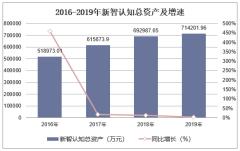 2016-2019年新智認知(603869)總資產、營業收入、營業成本及凈利潤統計