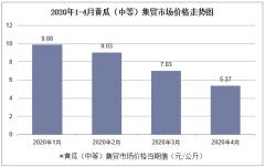 2020年1-4月黄瓜(中等)集贸市场价格走势及增速分析