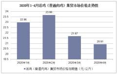 2020年1-4月活鸡(普通肉鸡)集贸市场价格走势及增速分析