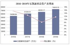 2016-2019年樂凱新材(300446)總資產、營業收入、營業成本及凈利潤統計