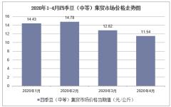 2020年1-4月四季豆(中等)集贸市场价格走势及增速分析