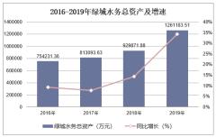 2016-2019年綠城水務(601368)總資產、營業收入、營業成本及凈利潤統計