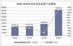 2016-2019年西麥食品(002956)總資產、營業收入、營業成本及凈利潤統計