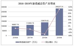 2016-2019年新諾威(300765)總資產、營業收入、營業成本及凈利潤統計