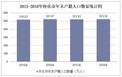 2015-2019年懷化市常住人口數量、戶籍人口數量及人口結構分析