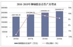 2016-2019年柳鋼股份(601003)總資產、營業收入、營業成本及凈利潤統計