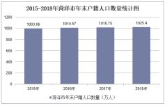 2015-2019年菏澤市常住人口數量、戶籍人口數量及人口結構分析