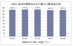 2015-2019年鶴壁市常住人口數量、戶籍人口數量及人口結構分析
