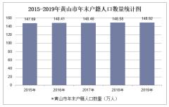2015-2019年黃山市常住人口數量、戶籍人口數量及人口結構分析