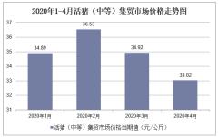 2020年1-4月活猪(中等)集贸市场价格走势及增速分析