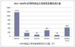 2020年4月郑州商品交易所普麦期货成交量及成交金额统计分析