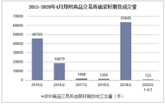 2020年4月郑州商品交易所油菜籽期货成交量及成交金额统计分析
