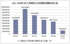 2020年4月上海期货交易所螺纹钢期货成交量及成交金额统计分析