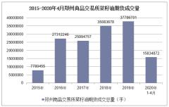 2020年4月郑州商品交易所菜籽油期货成交量及成交金额统计分析