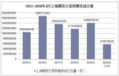 2020年4月上海期货交易所期货成交量及成交金额统计分析