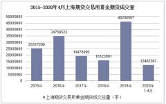 2020年4月上海期货交易所黄金期货成交量及成交金额统计分析
