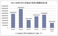 2020年4月大连商品交易所豆粕期货成交量及成交金额统计分析