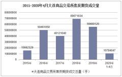 2020年4月大连商品交易所焦炭期货成交量及成交金额统计分析