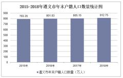 2015-2019年遵义市常住人口数量及户籍人口数量统计分析