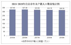 2015-2019年自贡市常住人口数量、户籍人口数量及人口结构分析