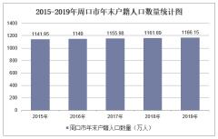 2015-2019年周口市常住人口数量、户籍人口数量及人口结构分析