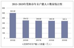 2015-2019年资阳市常住人口数量、户籍人口数量及人口结构分析