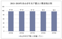 2015-2019年舟山市常住人口数量、户籍人口数量及人口结构分析