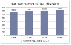 2015-2019年长沙市常住人口数量、户籍人口数量及人口结构分析