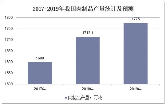 2017-2019年我国肉制品产量统计及预测