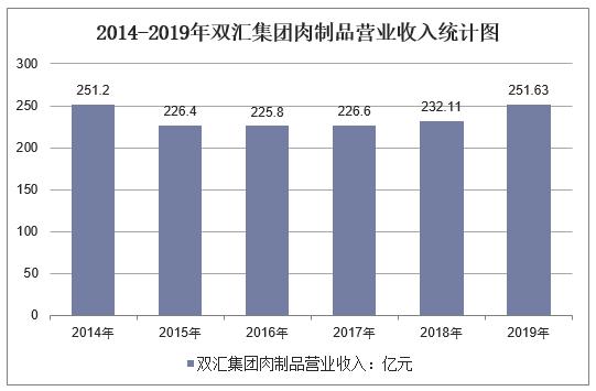 2014-2019年双汇集团肉制品营业收入统计图