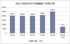 2020年1-4月中国钢筋产量及增速统计