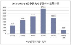 2020年1-4月中国光电子器件产量及增速统计