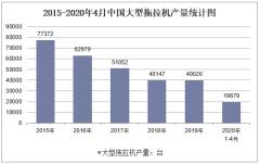 2020年1-4月中国大型拖拉机产量及增速统计