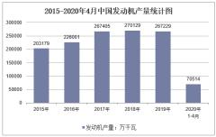 2020年1-4月中国发动机产量及增速统计