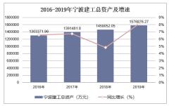 2016-2019年宁波建工(601789)总资产、营业收入、营业成本及净利润统计