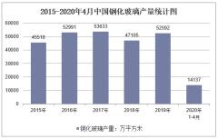 2020年1-4月中国钢化玻璃产量及增速统计