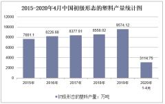 2020年1-4月中国初级形态的塑料产量及增速统计
