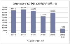 2020年1-4月中国工业锅炉产量及增速统计