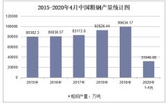2020年1-4月中国粗钢产量及增速统计