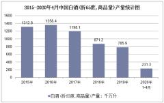 2020年1-4月中国白酒(折65度,商品量)产量及增速统计