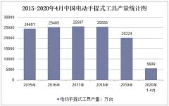 2020年1-4月中国电动手提式工具产量及增速统计