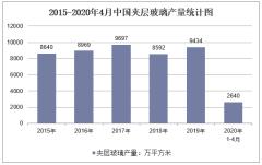 2020年1-4月中国夹层玻璃产量及增速统计