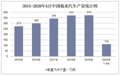 2020年1-4月中国载重汽车产量及增速统计