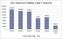 2020年1-4月中国铁矿石原矿产量及增速统计