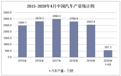 2020年1-4月中国汽车产量及增速统计